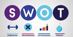 Analyse SWOT (Forces, Faiblesses, Possibilités, Menaces) : définition, explications
